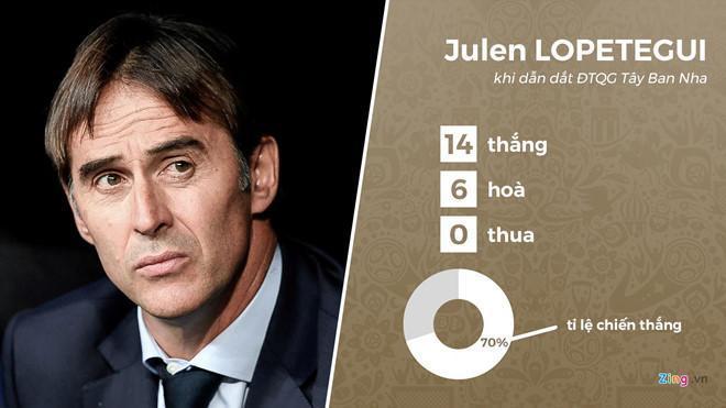 Tỷ lệ chiến thắng của HLV Lopetegui khi dẫn dắt ĐT Tây Ban Nha. Đồ họa: Minh Phúc.