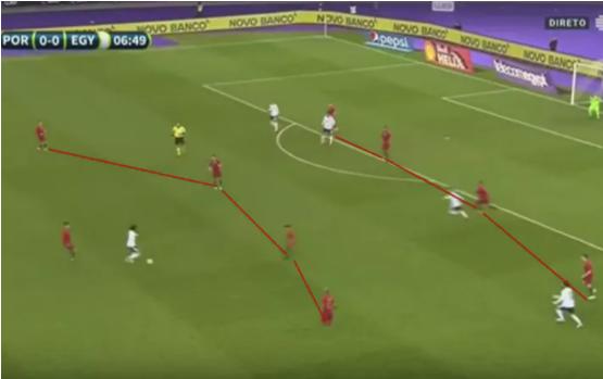 Bồ Đào Nha hạn chế các lựa chọn chuyền bóng của Ai Cập bằng hệ thống phòng ngự 2 tầng