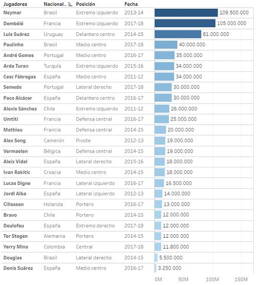 25 thương vụ của Barca kể từ năm 2011 (đơn vị Euro). Ảnh: Marca.