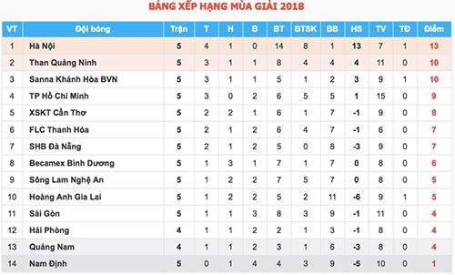 Cả HLV lẫn cầu thủ Bình Dương bị đuổi ở V-League 2018 - 4