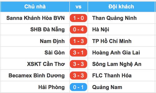 Cả HLV lẫn cầu thủ Bình Dương bị đuổi ở V-League 2018 - 3