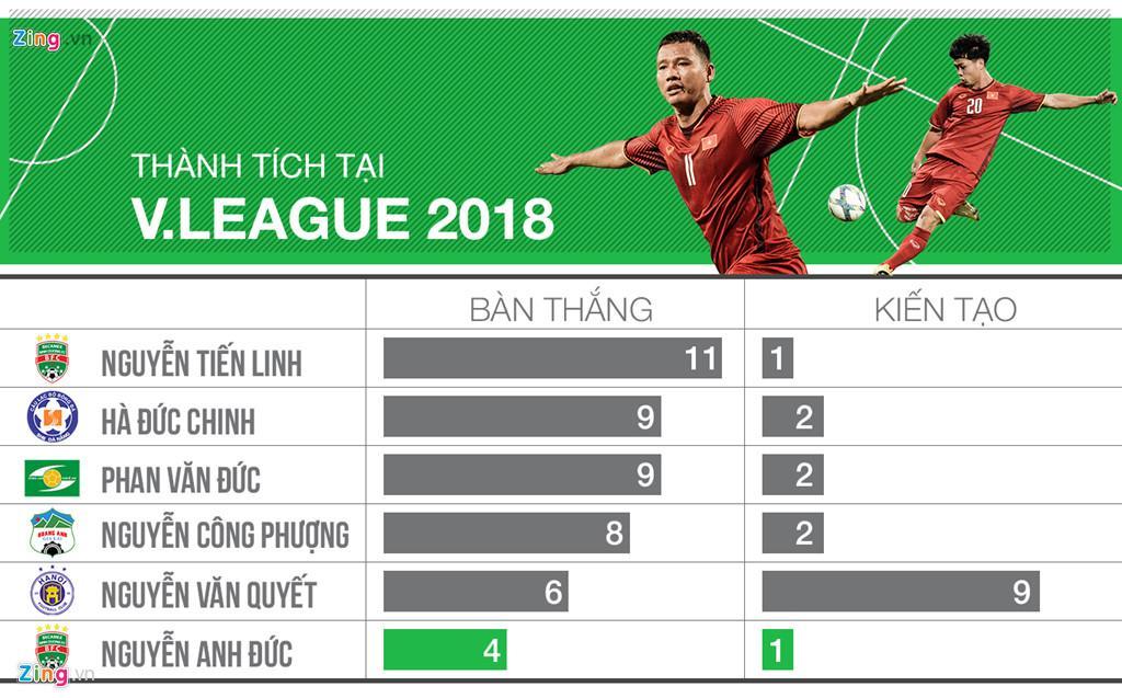 Văn Quyết góp dấu giày trong 15 bàn tại V.League mùa này, nhiều hơn bất kỳ tuyển thủ Olympic Việt Nam nào khác. Đồ họa: Minh Phúc.