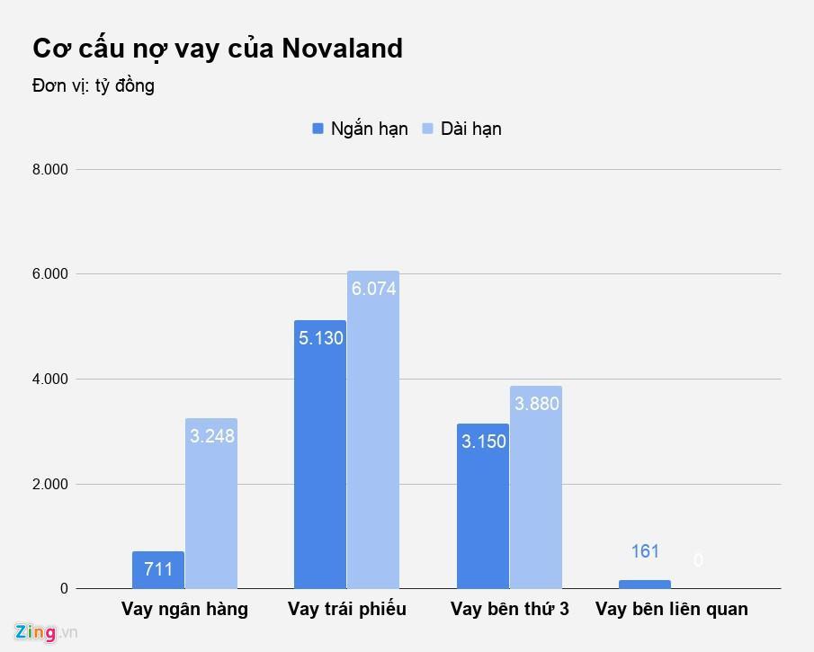 Novaland chủ yếu có các khoản nợ vay bằng trái phiếu và vay đối tác bên thứ 3.