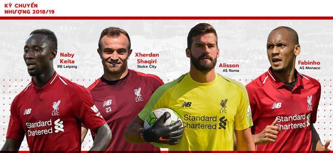 Những sự bổ sung chất lượng sẽ biến Liverpool trở thành một thế lực thực sự trong mùa giải tới. Đồ họa: Hà My