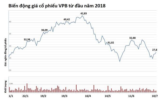 Cổ phiếu VPB đã mất gần 40% giá trị tính từ đầu tháng 4 đến nay. Nguồn: VNDirect.