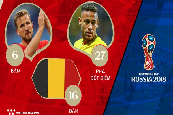 Những cái nhất thống kê chuyên môn về World Cup 2018