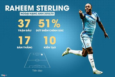 Sterling chơi ấn tượng và cùng Man City vô địch Ngoại hạng. Đồ họa: Minh Phúc.