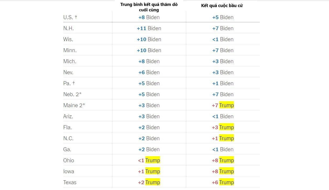 Bảng so sánh kết quả thăm dò cuối cùng trước cuộc bầu cử và kết quả thực tế của cuộc bầu cử trên toàn nước Mỹ và tại các tiểu bang. Ảnh: New York Times. Việt hóa: Hương Ly.