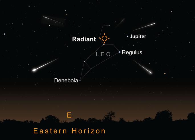Chòm sao Leo tạo nên hình một chú sư tử trên trời đêm, và trận mưa sao băng như xuất phát từ trên lưng của chú (điểm màu cam). Ảnh: Earthsky.