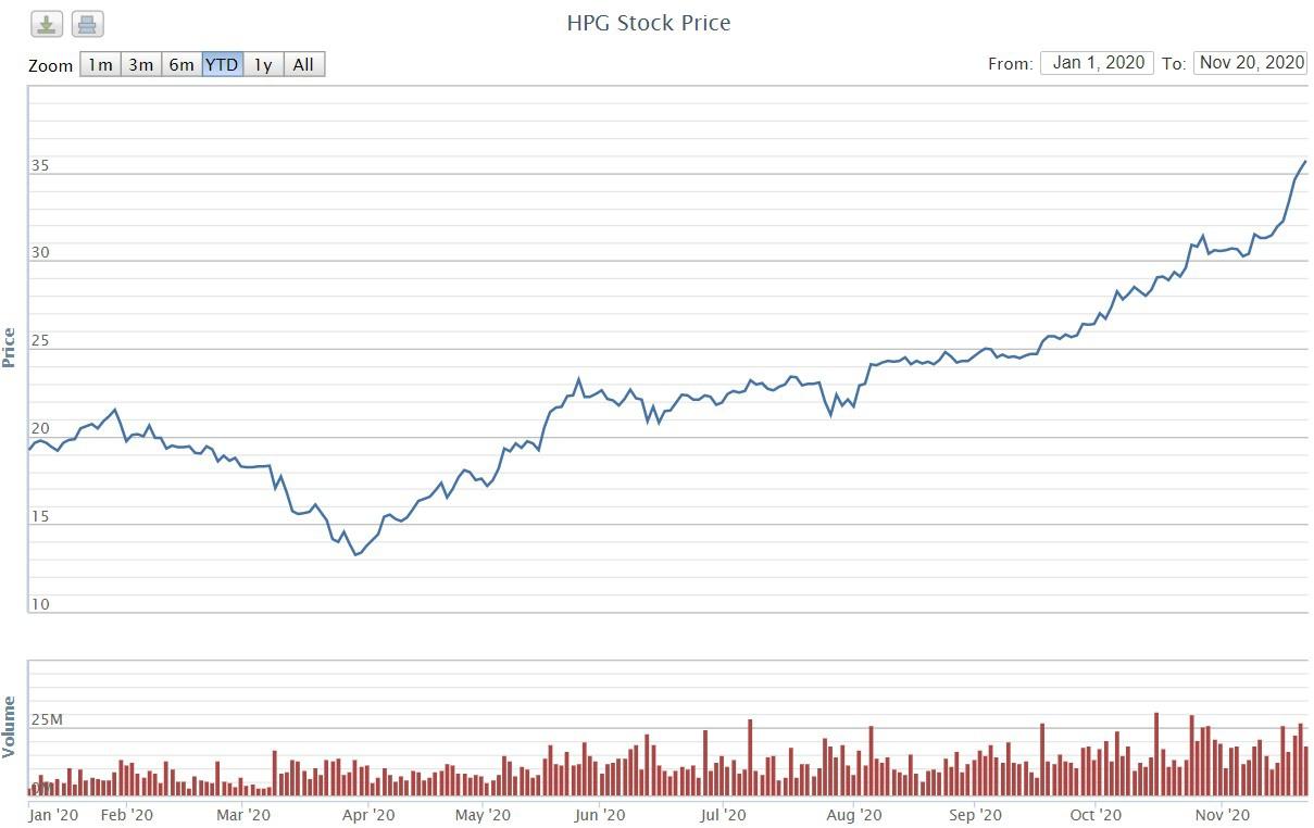 Cổ phiếu Hòa Phát tăng mạnh, lập đỉnh mới. Ảnh: VNDS.