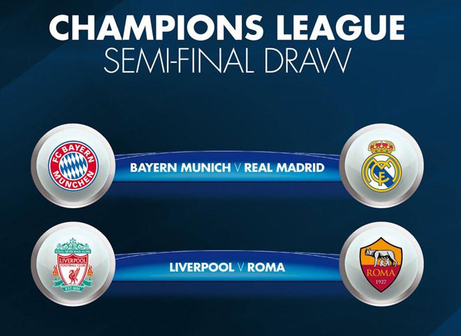 Bốc thăm bán kết Champions League 2018: Bayern đại chiến Real; Salah tái ngộ Roma