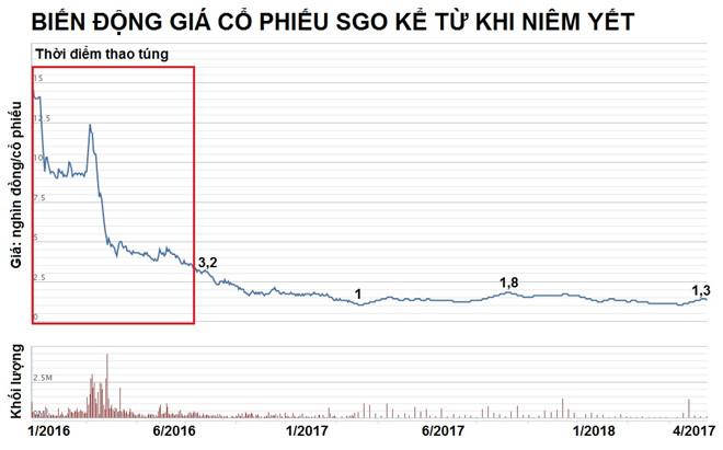 Sau khi niêm yết cổ phiếu SGO nhanh chóng lao dốc về mức chỉ trên dưới 1.000 đồng/cổ phiếu. Nguồn: VNDirect.